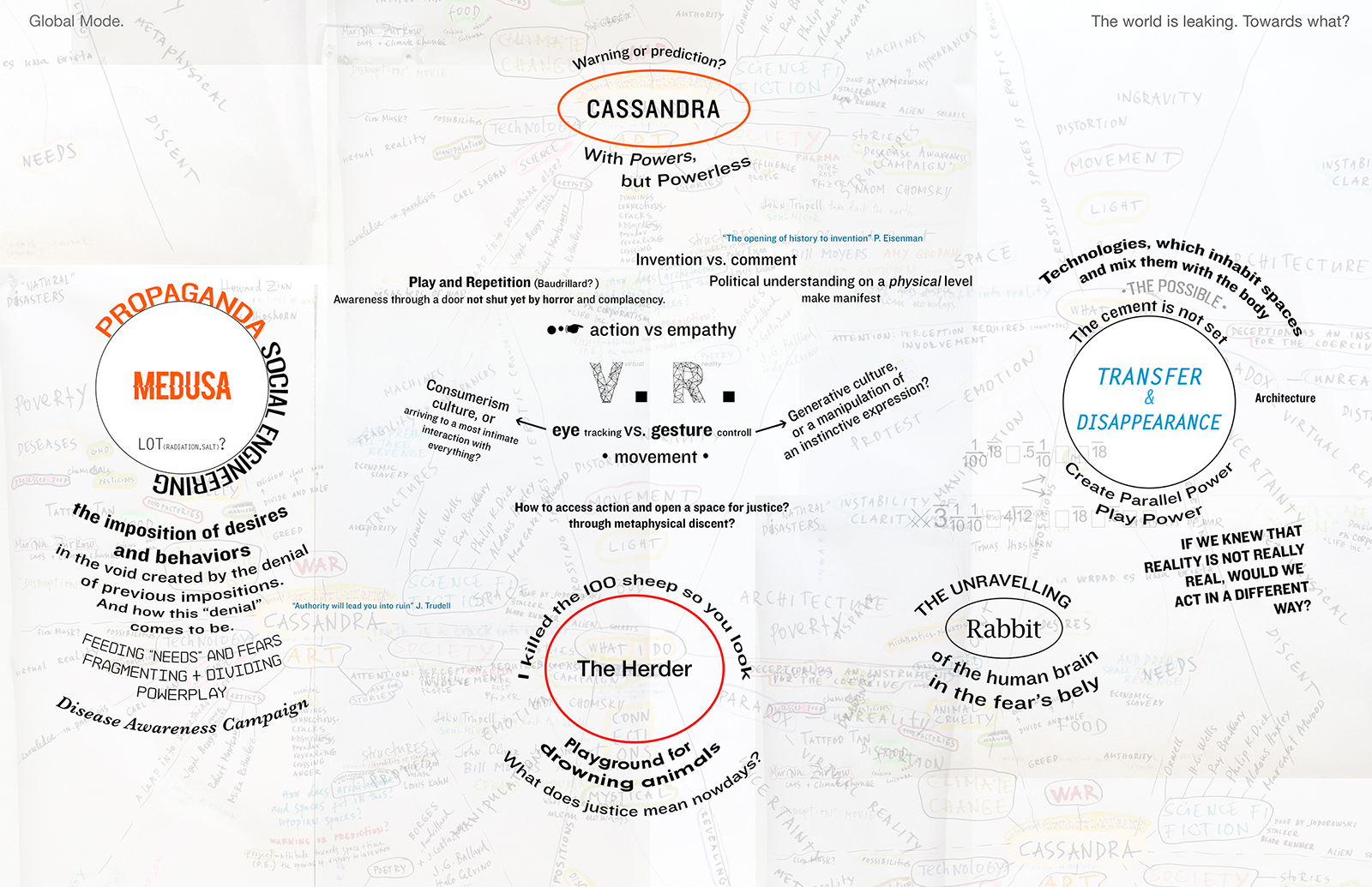 Cassandra, Medusa, The Herder and Transfer and Disappearance-research diagram